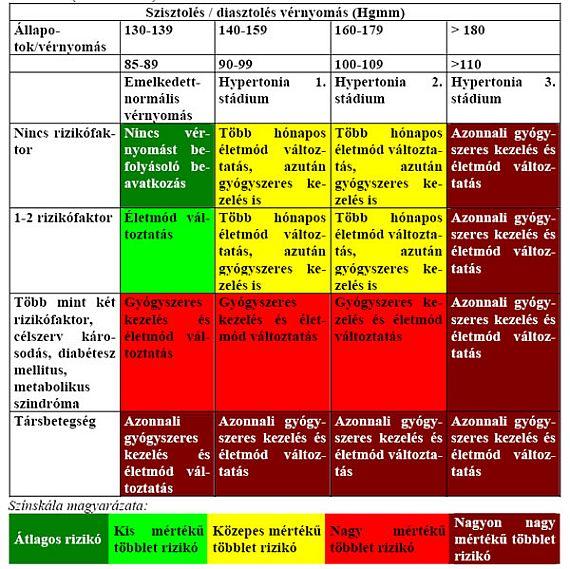 magas vérnyomás 2 fokú 3 kockázatot jelent, mi ez milyen szakaszban van a magas vérnyomás