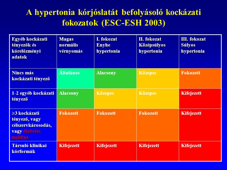 magas vérnyomás a diabetes mellitus hátterében