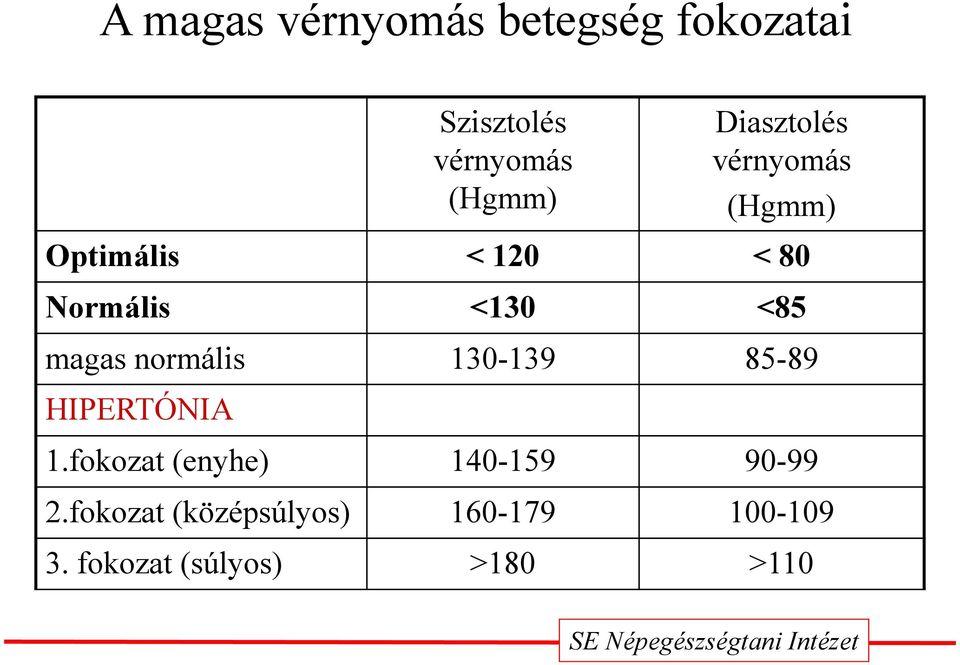 magas vérnyomás válság osztályozása magas vérnyomás esetén bradycardia kezelése